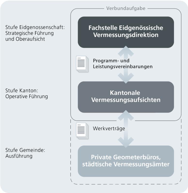 Organisation des schweizerischen Katastersystems
