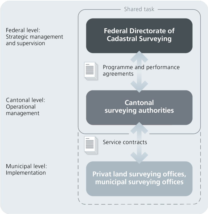 Diagram depicting the cooperation between the public administration and the private sector