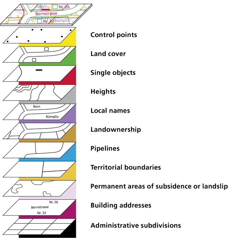 Digital cadastral surveying data are divided into eleven thematic levels that can be freely combined with one another.