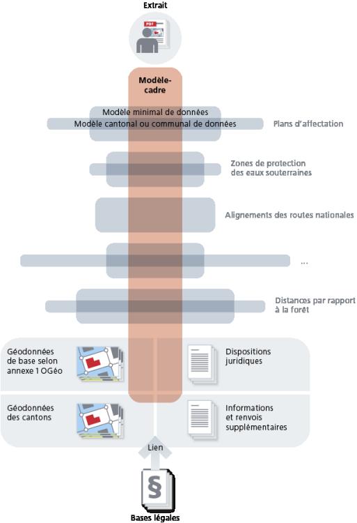 Modèle-cadre